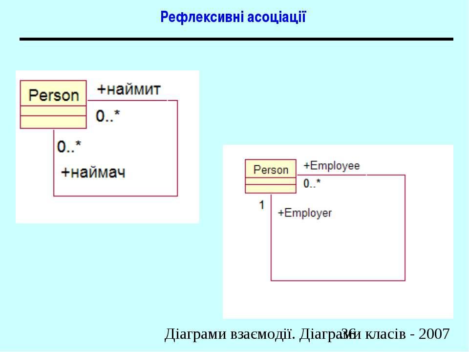 Рефлексивні асоціації Діаграми взаємодії. Діаграми класів - 2007