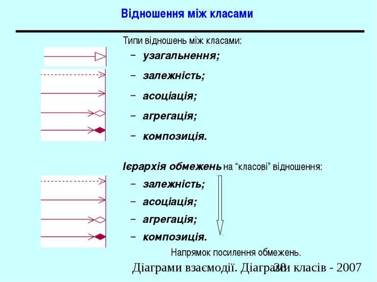 Відношення між класами Типи відношень між класами: узагальнення; залежність; ...