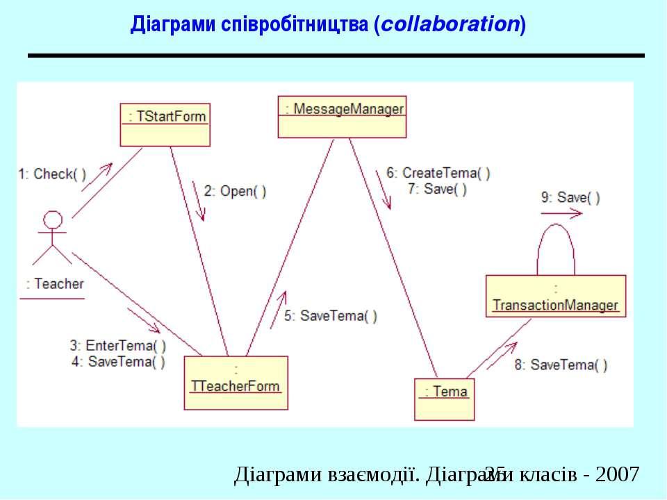 Діаграми співробітництва (collaboration) Діаграми взаємодії. Діаграми класів ...