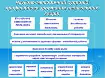 Науково-методичний супровід професійного зростання педагогічних кадрів Епізод...