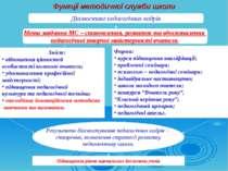 Функції методичної служби школи Діагностика педагогічних кадрів Зміст: віднош...