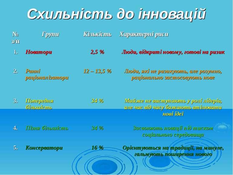 Схильність до інновацій № з/п Групи Кількість Характерні риси 1. Новатори 2,5...