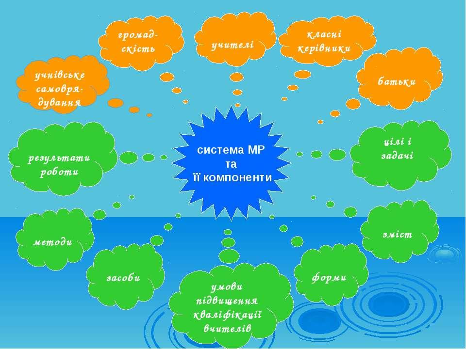 система МР та її компоненти учнівське самовря-дування батьки цілі і задачі зм...