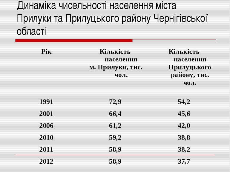 Динаміка чисельності населення міста Прилуки та Прилуцького району Чернігівсь...