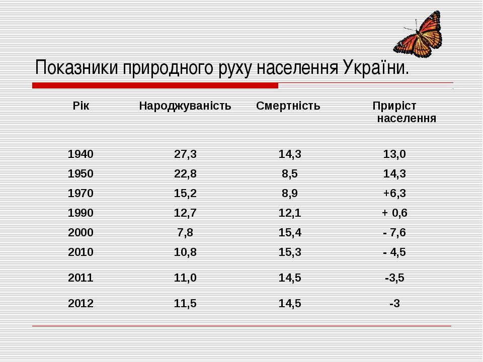 Показники природного руху населення України.