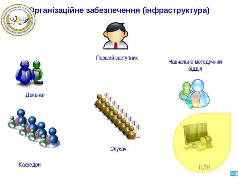 Організаційне забезпечення (інфраструктура)