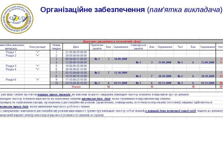 Організаційне забезпечення (пам'ятка викладача)