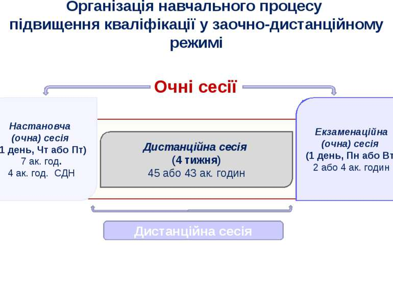 Організація навчального процесу підвищення кваліфікації у заочно-дистанційном...