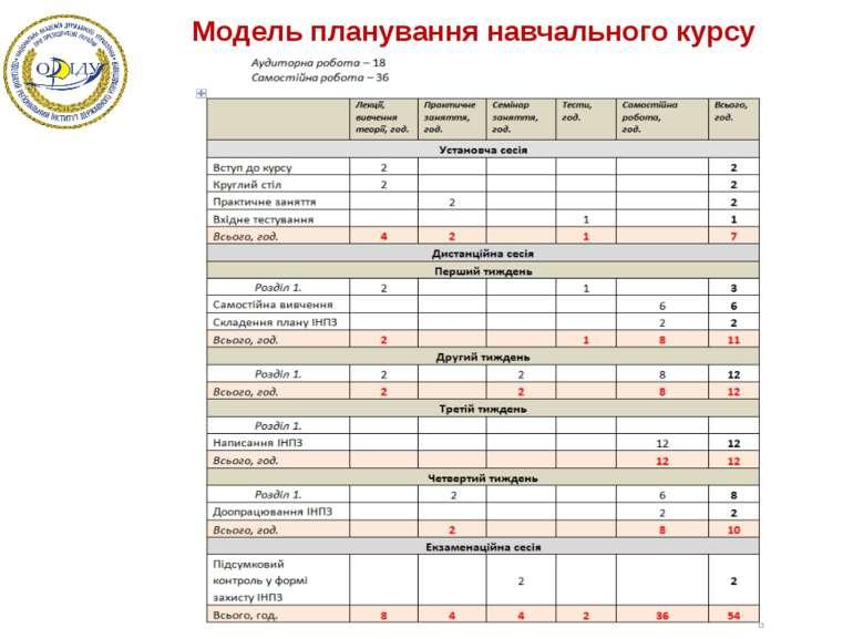 Модель планування навчального курсу