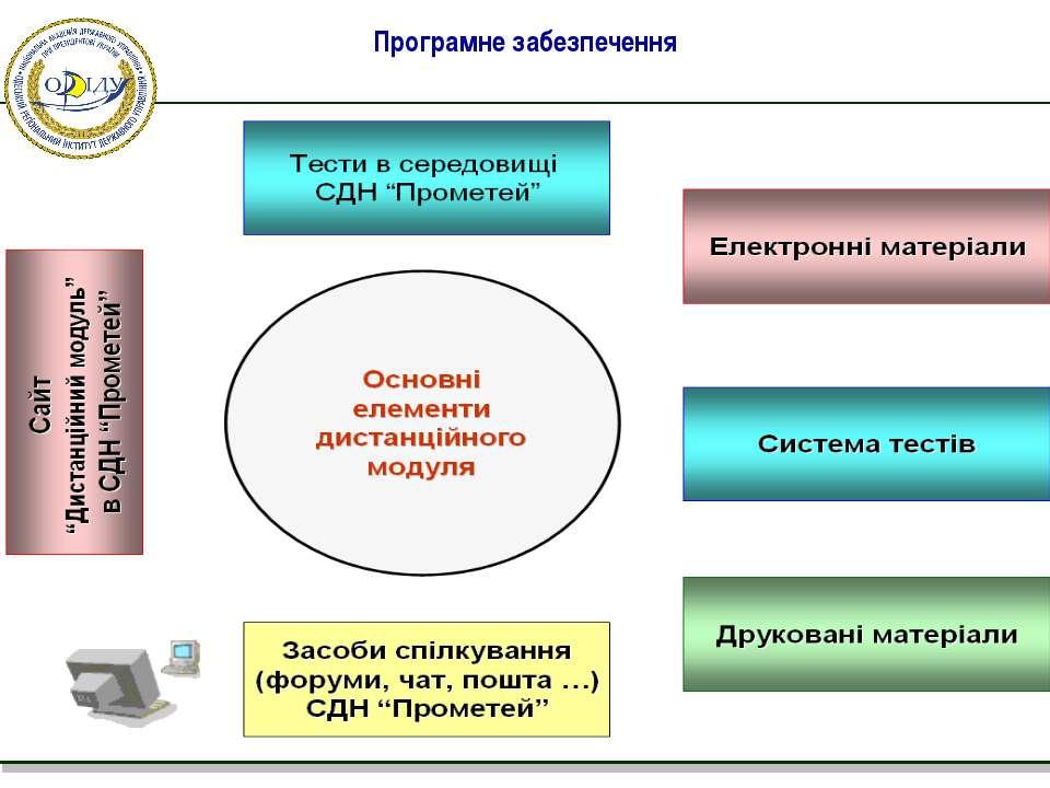 Програмне забезпечення