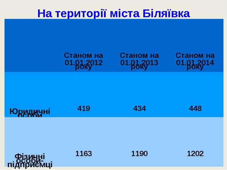 На території міста Біляївка зареєстровані: Станом на 01.01.2012 року Станом н...