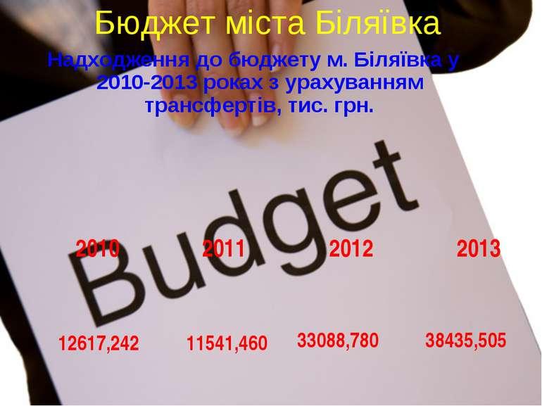 Бюджет міста Біляївка Надходження до бюджету м. Біляївка у 2010-2013 роках з ...