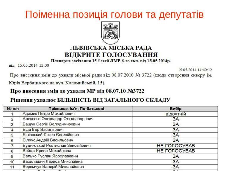 Поіменна позиція голови та депутатів