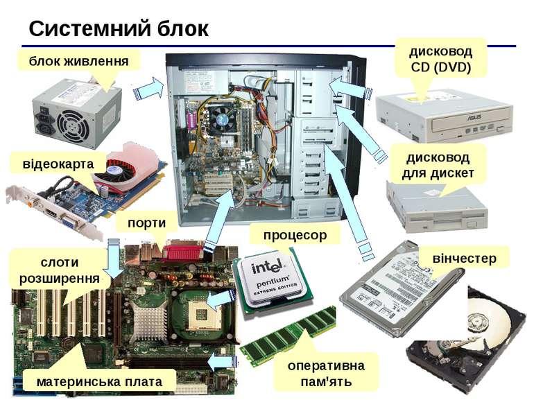 Системний блок блок живлення відеокарта порти слоти розширення материнська пл...