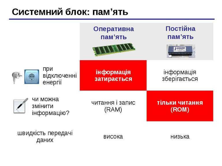 Системний блок: пам'ять Оперативна пам'ять Постійна пам'ять при відключенні е...