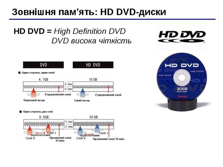 Зовнішня пам'ять: HD DVD-диски HD DVD = High Definition DVD DVD висока чіткість