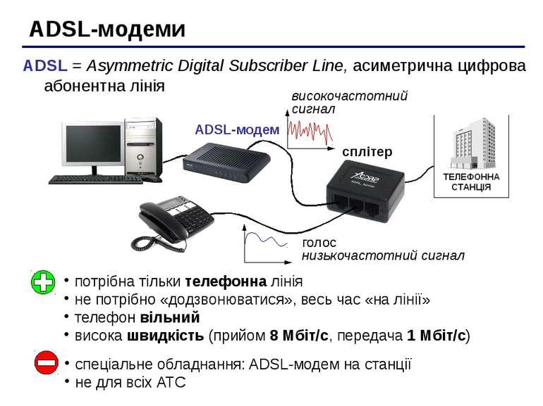 ADSL-модеми сплітер ADSL-модем потрібна тільки телефонна лінія не потрібно «д...