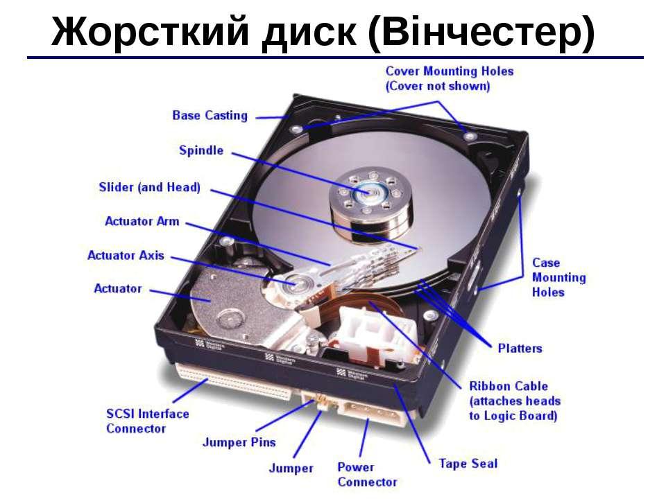 Жорсткий диск (Вінчестер)
