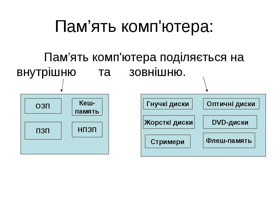Пам'ять комп'ютера: Пам'ять комп'ютера поділяється на внутрішню та зовнішню. ...