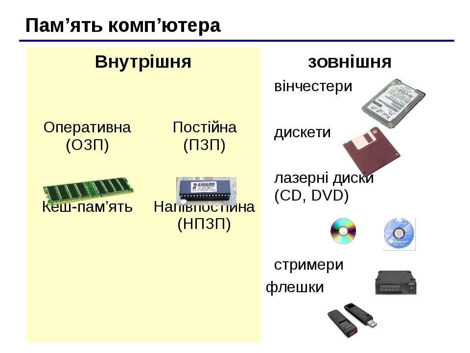 Пам'ять комп'ютера Внутрішня зовнішня Оперативна (ОЗП) Кеш-пам'ять Постійна (...