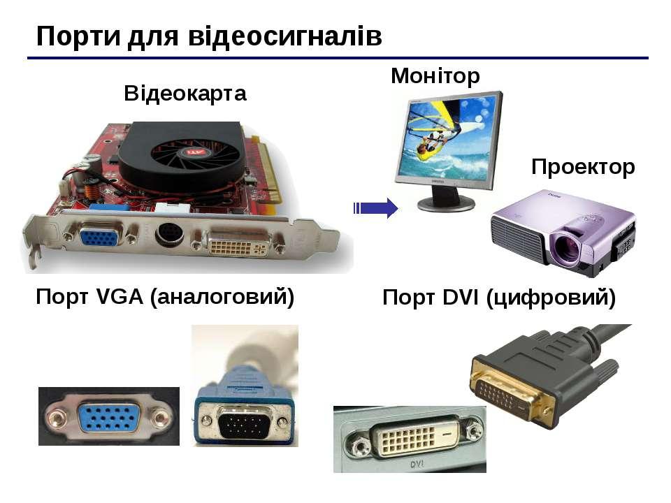 Порти для відеосигналів Порт VGA (аналоговий) Порт DVI (цифровий) Відеокарта ...