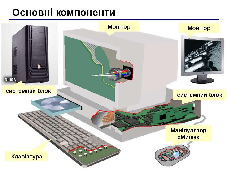 Основні компоненти системний блок Монітор Маніпулятор «Миша» Клавіатура систе...