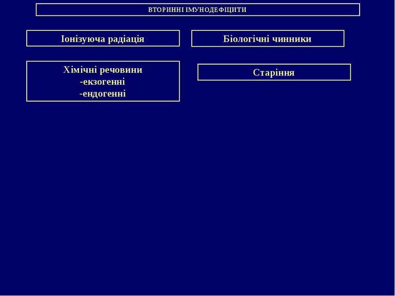 ВТОРИННІ ІМУНОДЕФІЦИТИ Іонізуюча радіація Хімічні речовини -екзогенні -ендоге...