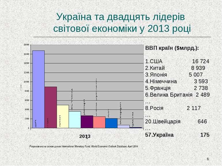 * Україна та двадцять лідерів світової економіки у 2013 році ВВП країн ($млрд...
