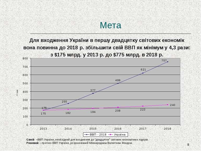 * Мета Для входження України в першу двадцятку світових економік вона повинна...