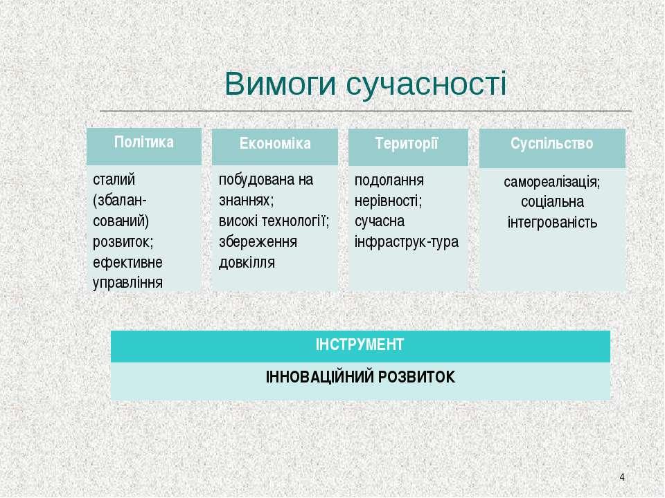 Вимоги сучасності * Політика сталий (збалан-сований) розвиток; ефективне упра...