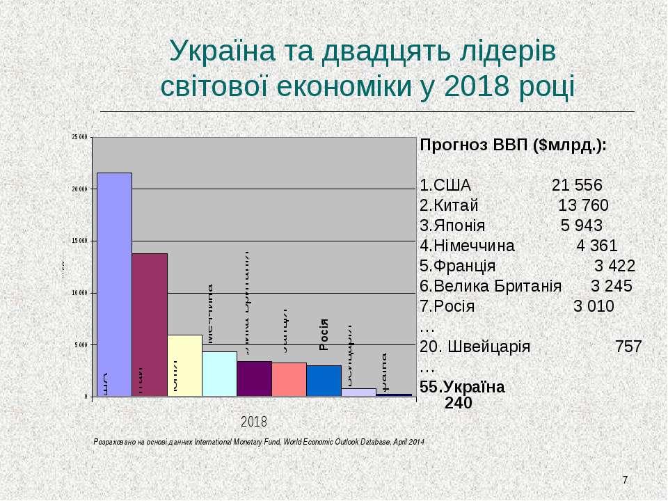 * Україна та двадцять лідерів світової економіки у 2018 році Прогноз ВВП ($мл...