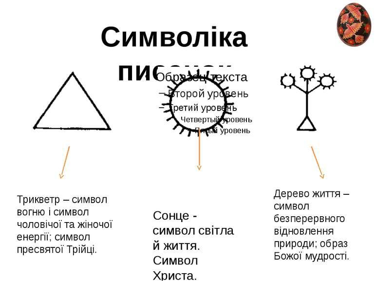 Символіка писанок Сонце - символ світла й життя. Символ Христа. Трикветр – си...