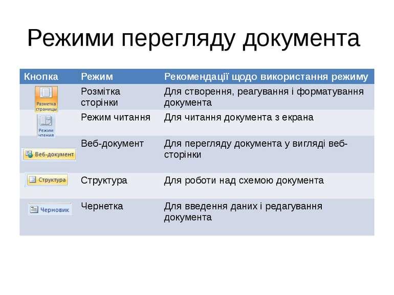 Режими перегляду документа Кнопка Режим Рекомендації щодо використання режиму...