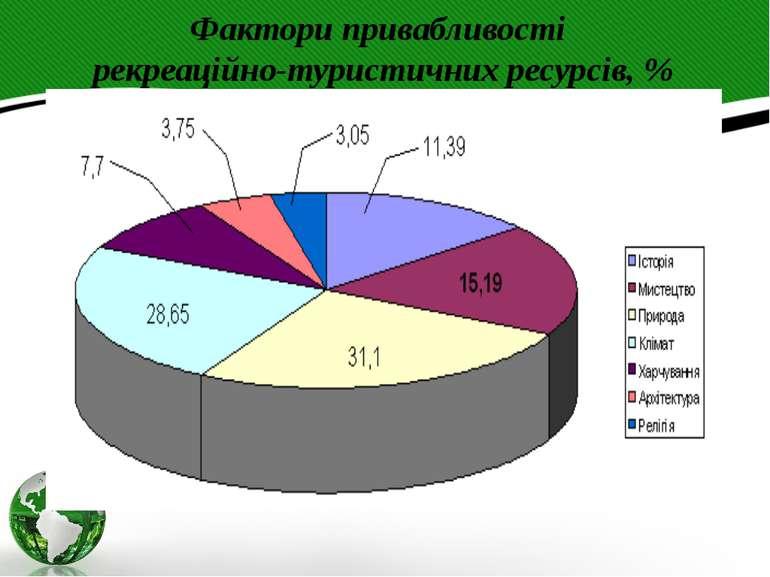 Фактори привабливості рекреаційно-туристичних ресурсів, %