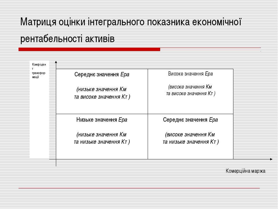 Матриця оцінки інтегрального показника економічної рентабельності активів Ком...