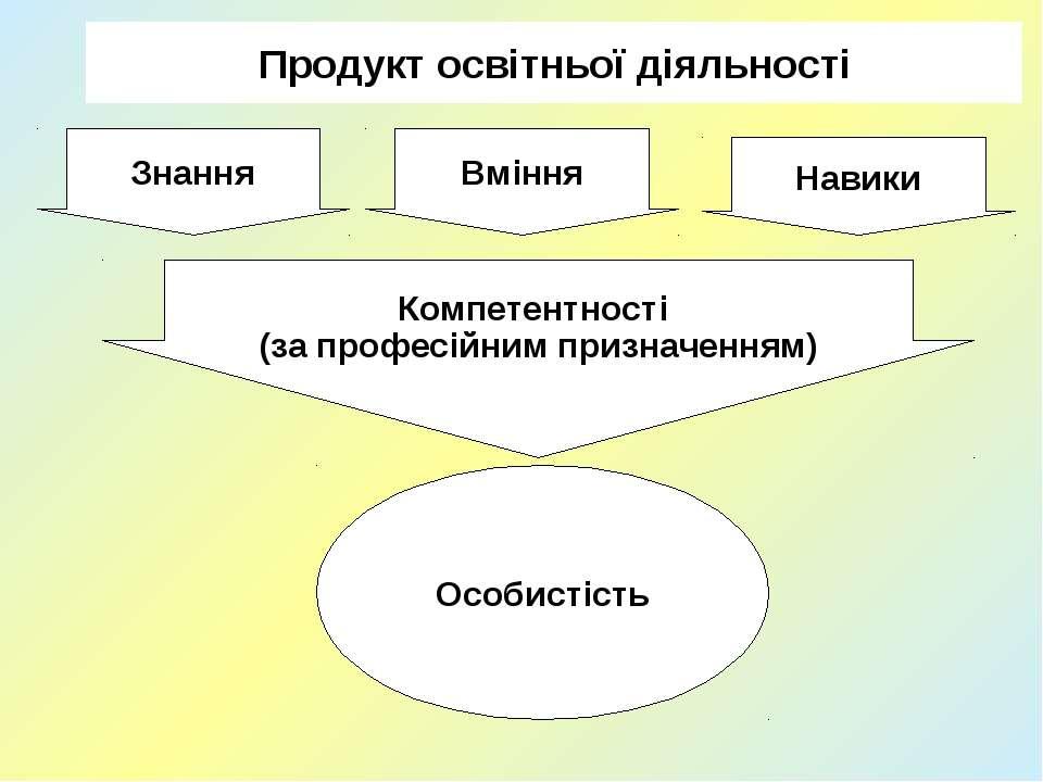 Продукт освітньої діяльності Знання Вміння Навики Компетентності (за професій...