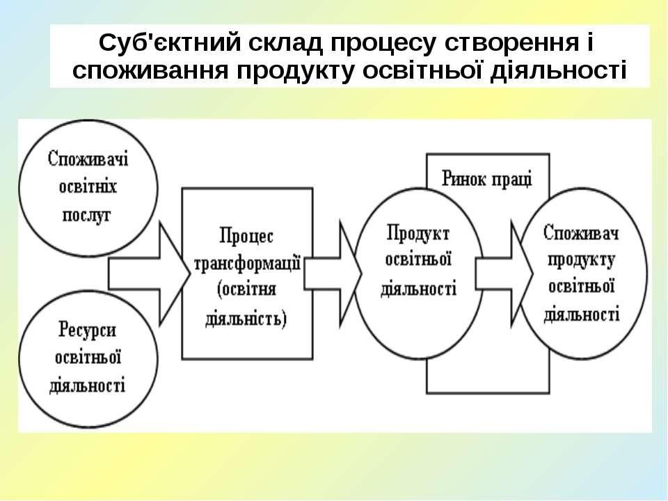 Суб'єктний склад процесу створення і споживання продукту освітньої діяльності