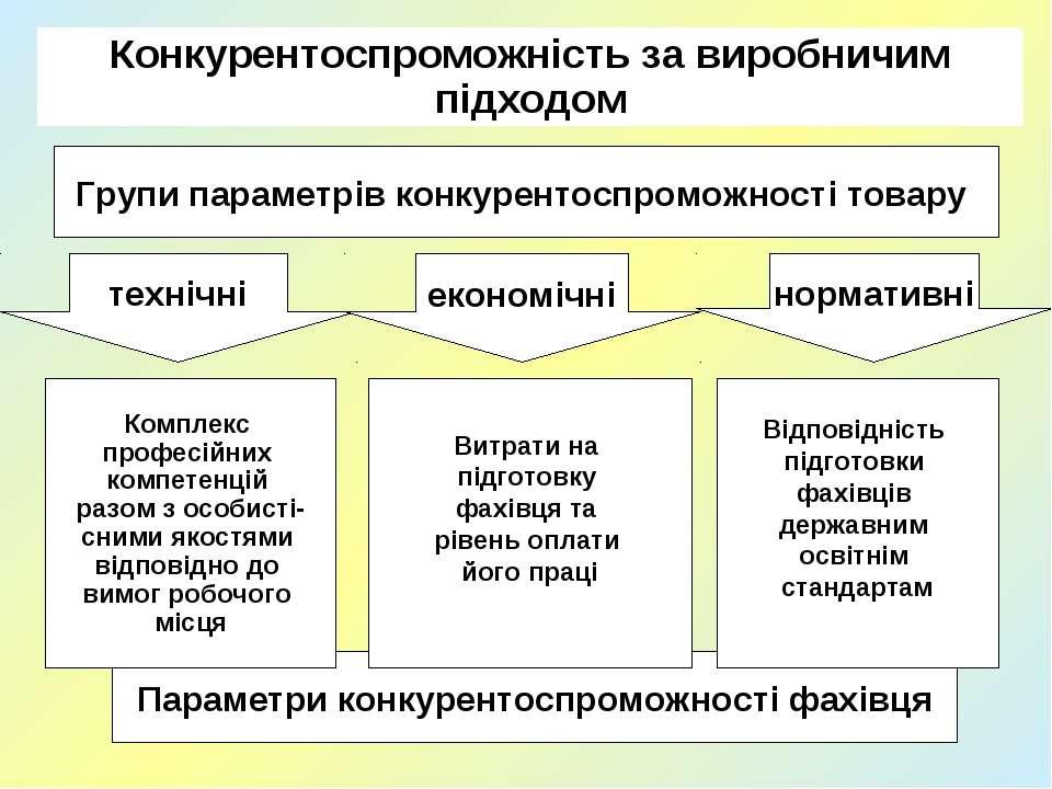 Конкурентоспроможність за виробничим підходом Параметри конкурентоспроможност...