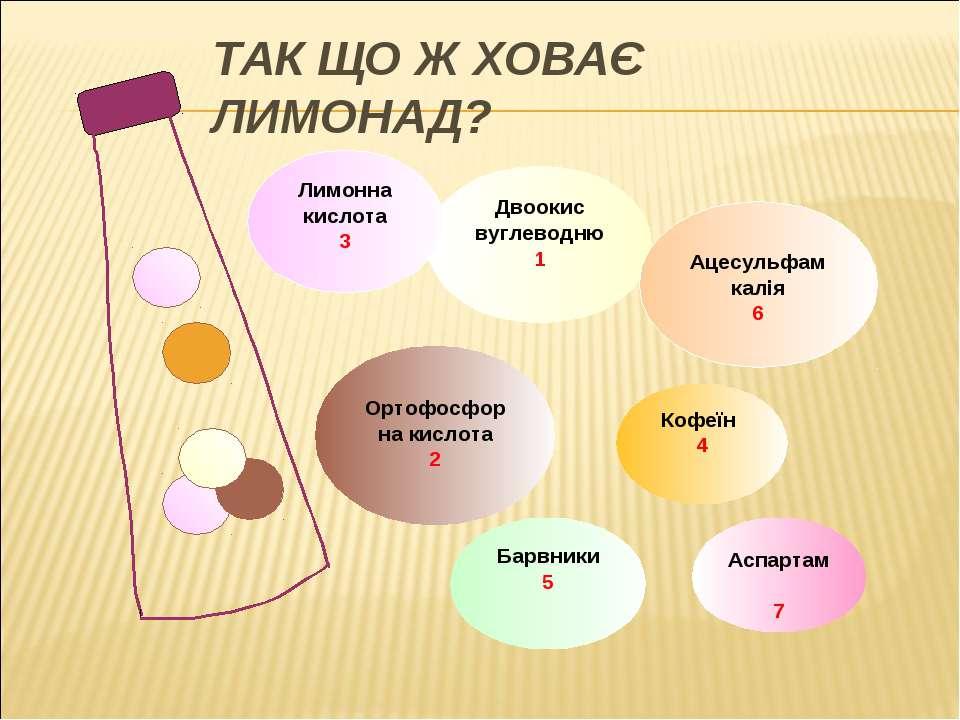 ТАК ЩО Ж ХОВАЄ ЛИМОНАД? Двоокис вуглеводню 1 Лимонна кислота 3 Ортофосфорна к...