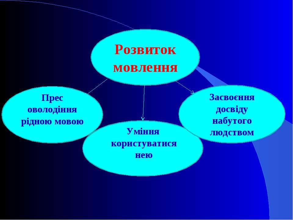Розвиток мовлення Уміння користуватися нею Прес оволодіння рідною мовою Засво...