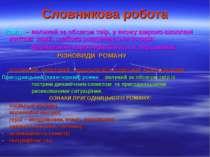 Словникова робота Роман – великий за обсягом твір, у якому широко охоплені жи...