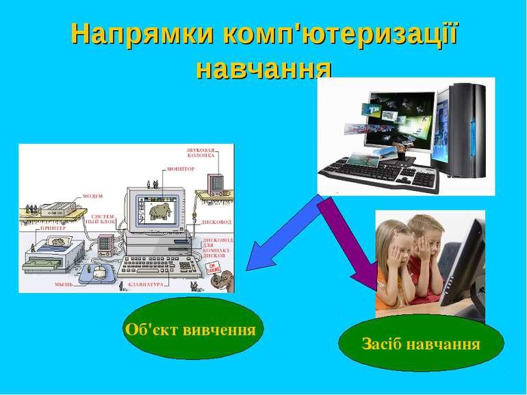 Напрямки комп'ютеризації навчання Об'єкт вивчення Засіб навчання