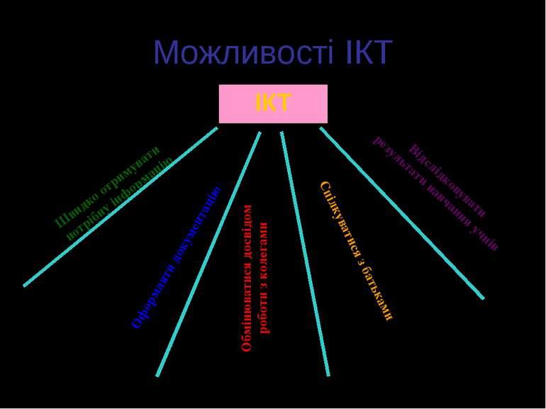 Можливості ІКТ ІКТ Швидко отримувати потрібну інформацію Відслідковувати резу...