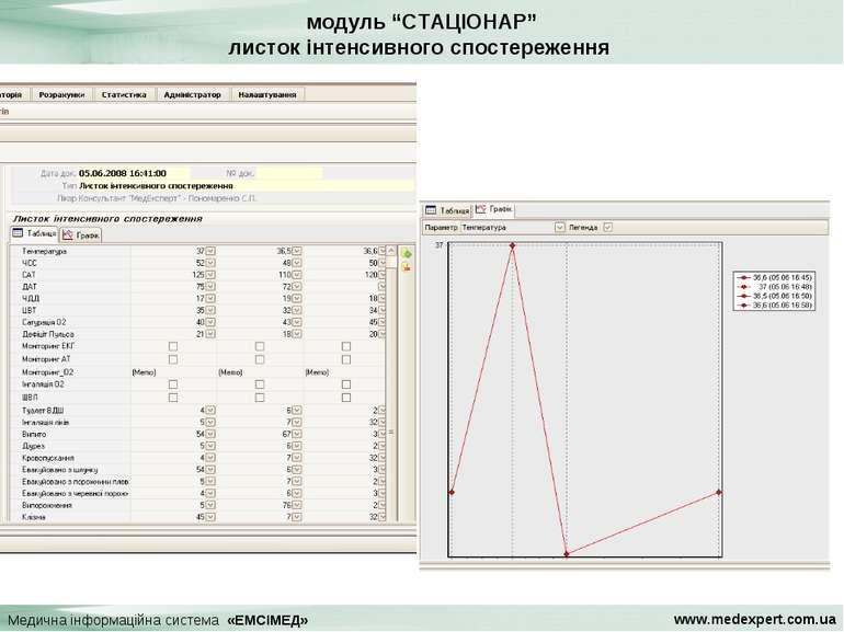 """модуль """"СТАЦІОНАР"""" листок інтенсивного спостереження Медична інформаційна сис..."""