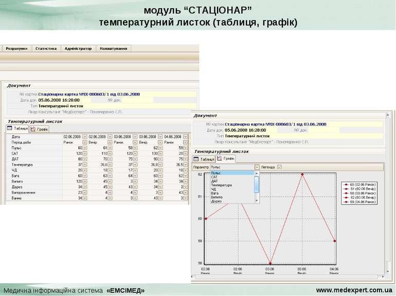 """модуль """"СТАЦІОНАР"""" температурний листок (таблиця, графік) Медична інформаційн..."""