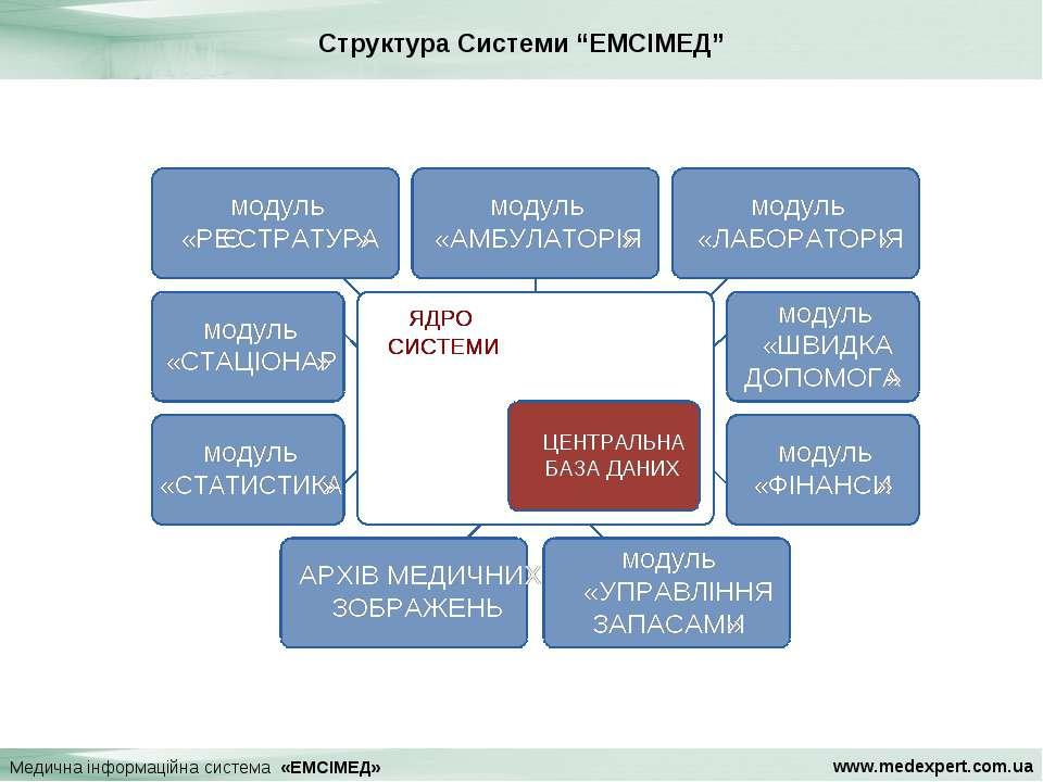 """Медична інформаційна система «ЕМСІМЕД» Структура Системи """"ЕМСІМЕД"""" www.medexp..."""