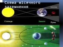 Схема місячного затемнення