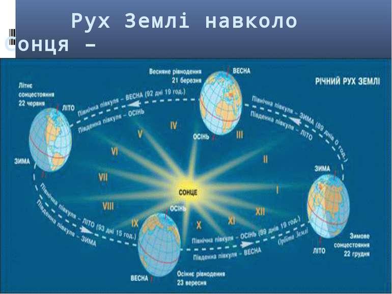 Рух Землі навколо Сонця – зміна пори року