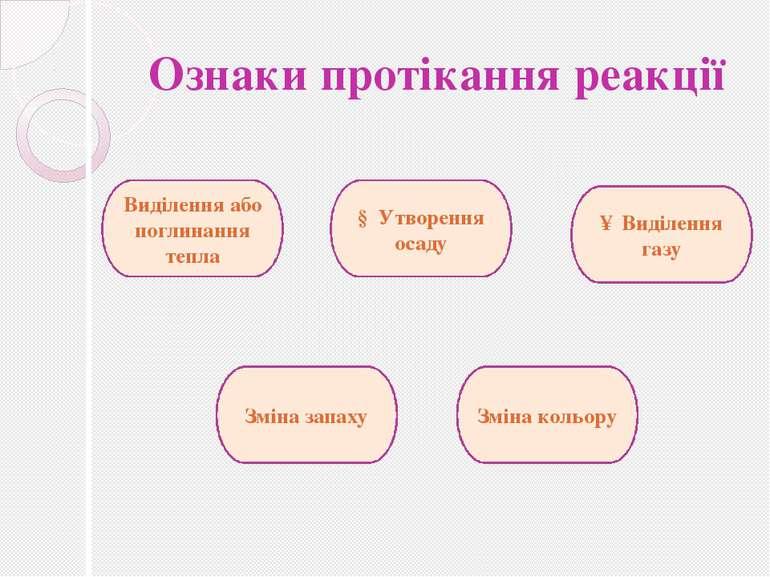 Ознаки протікання реакції Ознаки протікання реакції Виділення або поглинання ...