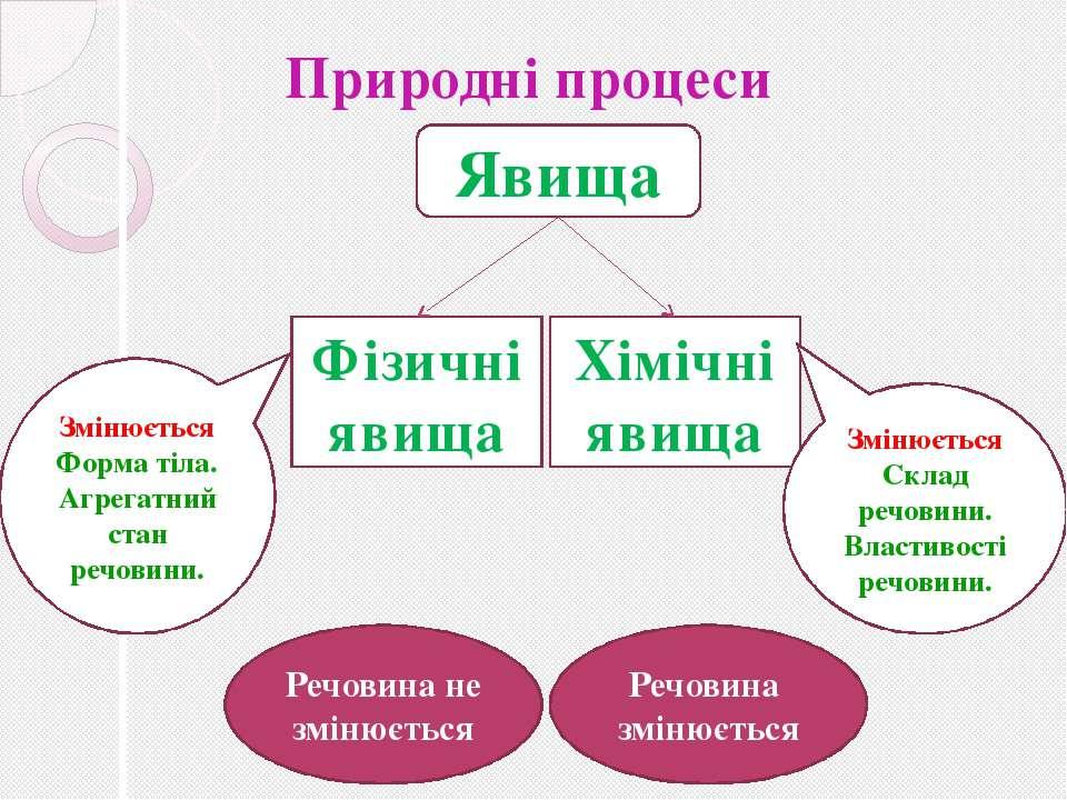 Природні процеси Явища Фізичні явища Хімічні явища Речовина не змінюється Реч...